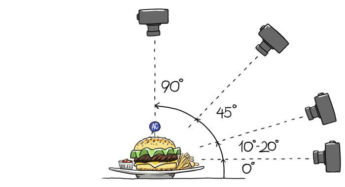 угол съемки. По большому счету принято снимать еду под четырьмя углами: 0 градусов (фронтально), 90 градусов (сверху), 45 градусов (средний наклон) и 10-20 градусов. Кстати, если снимаете телефоном или самым простым фотоаппаратом — чаще используйте съемку сверху, это позволит максимально спрятать недостатки используемой техники.