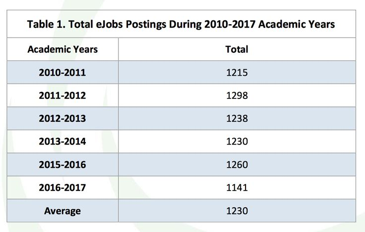 Report finds decline in political science jobs