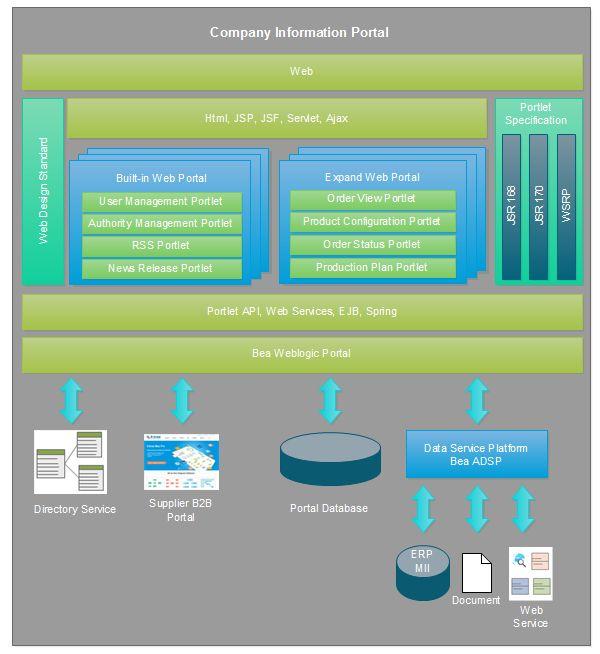 Web Portal Architecture Diagram Template