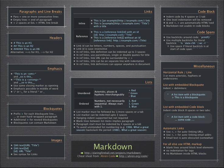 Markdown Cheatsheet Regular