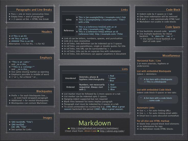 Markdown Cheatsheet Regular