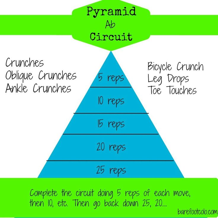 27 Best Images About Pyramid Workouts On Pinterest: Pyramid Ab Workout #fitfluential #ffcheckin #workout #abs