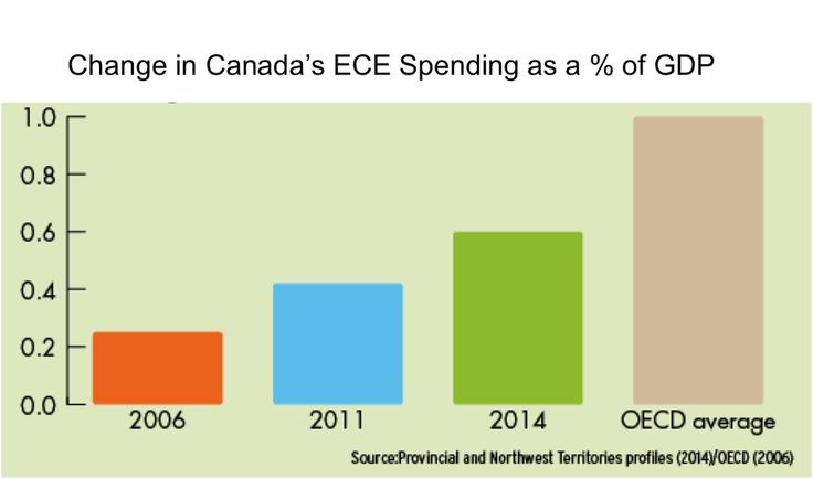 Canada still lags behind the #OECD average in #ECE spending. @AtkinsonCentre @OECD. Sign on http://ecincanada.ca/en/