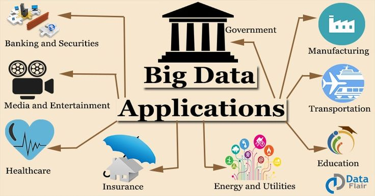 Contents1. Objective2. What is Big Data?3. Advantages of Big Data4. Big Data Big Sources5. Big data Applications in real timeRelated Posts 1. Objective This tutorial will help you in learning the basics of Big Data, what is Big data and how it came into picture, the advantages of Big data and various fields in which …