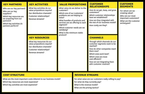16 best Business images on Pinterest Entrepreneurship, Info - change management plan template