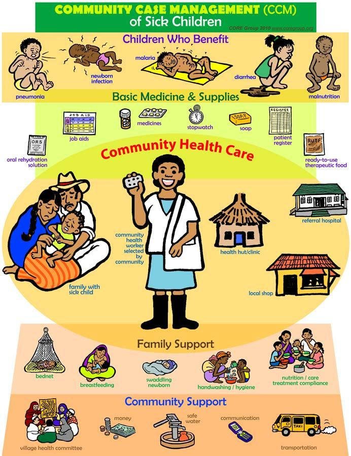 community illness solution Our new community health solution and its population health capabilities support your mission by helping you prioritize patients, coordinate care.