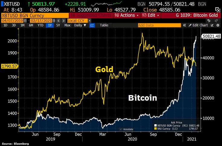Looks as if #Bitcoin is eating #Gold. While the cryptocurrency hit fresh ATH >50k, Gold has dropped <$1800. #bitcoin #bitcointrading #btc #crypto