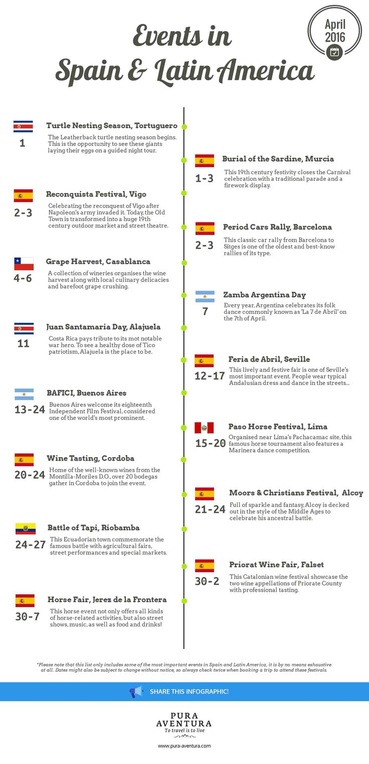 Most important events in Spain and Latin America in April 2016