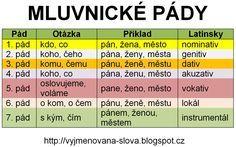 Vyjmenovaná slova - přehled: Pády českého jazyka