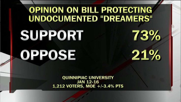 """Fox News on Twitter: """"Poll: 73% support bill protecting undocumented """"DREAMers.""""… """""""