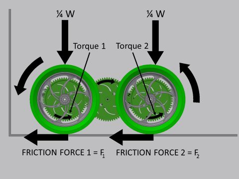 9.5: Gear Train Design | VEX EDR Curriculum