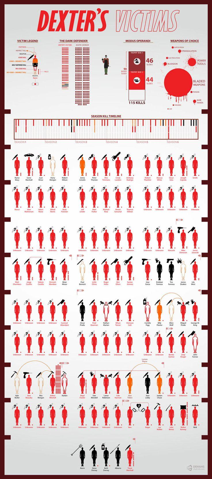 Infográfico com todas as vítimas de Dexter Morgan