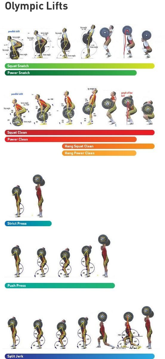 Olympic Lifts: snatch, clean, press, & jerk
