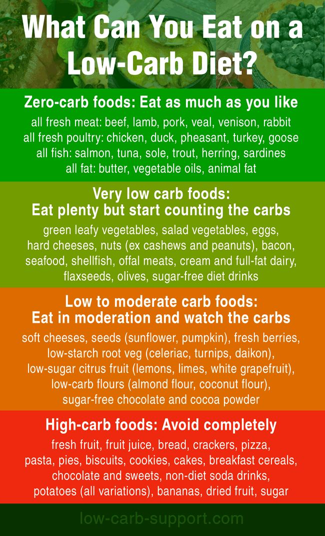 Quick guide to low-carb foods #lowcarb #keto #lchf