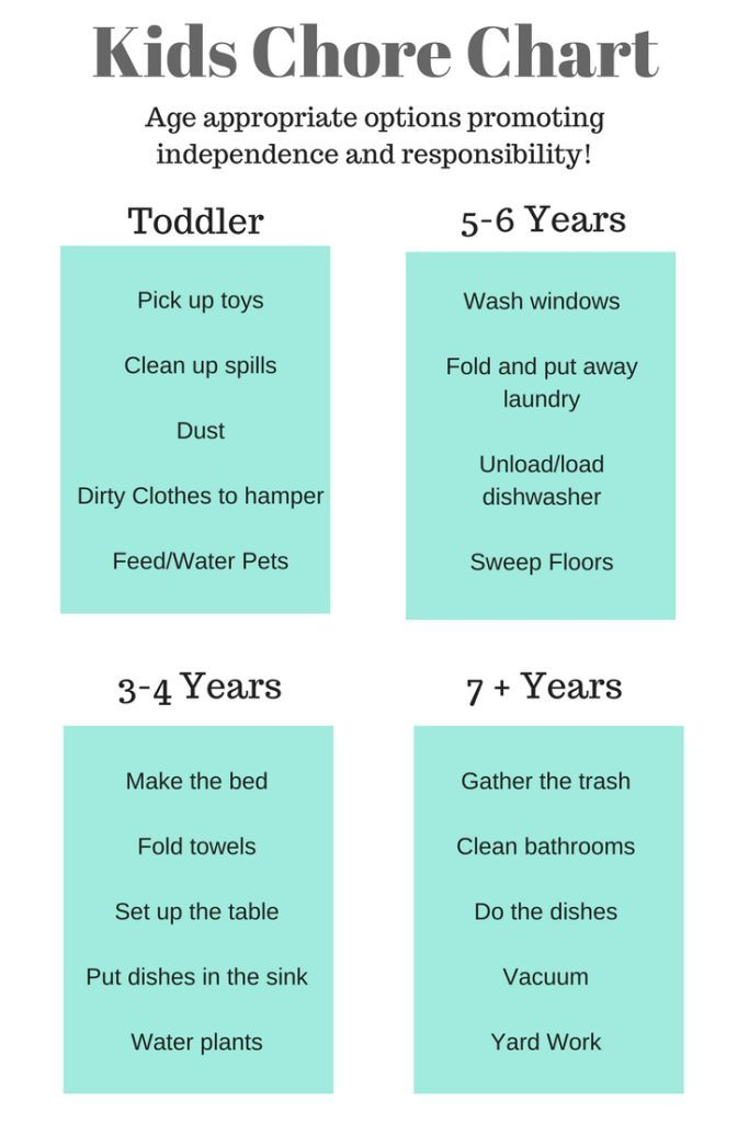 Age Appropriate Chores For Kids. Kids Chore Chart. Age appropriate options promoting independence and responsibility. #chorechart #kids #motherhood #home #intentionalliving #intentionalmotherhood