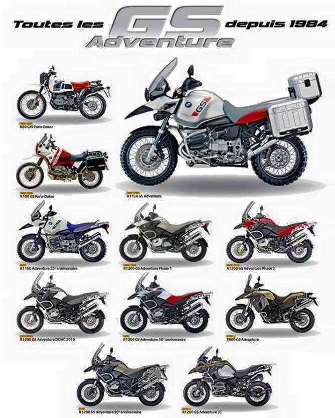 Evoluce BMW