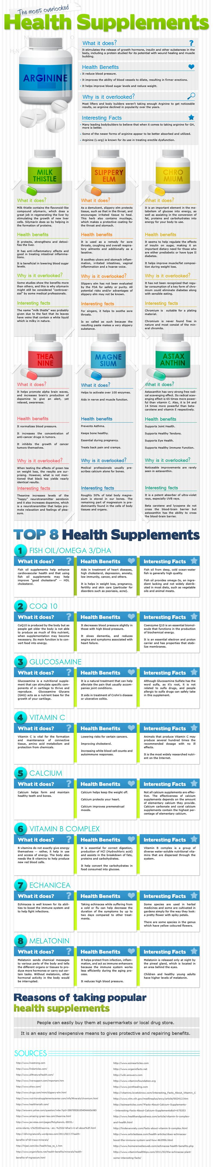 Many people are concerned with what vitamins and minerals are the most important to take.  Here is a look at many that are highly beneficial, yet ofte