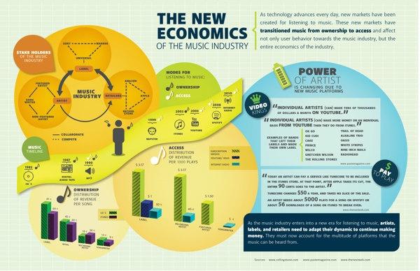 The New Economics of the Music Industry by Priscila Mendoza, via Behance
