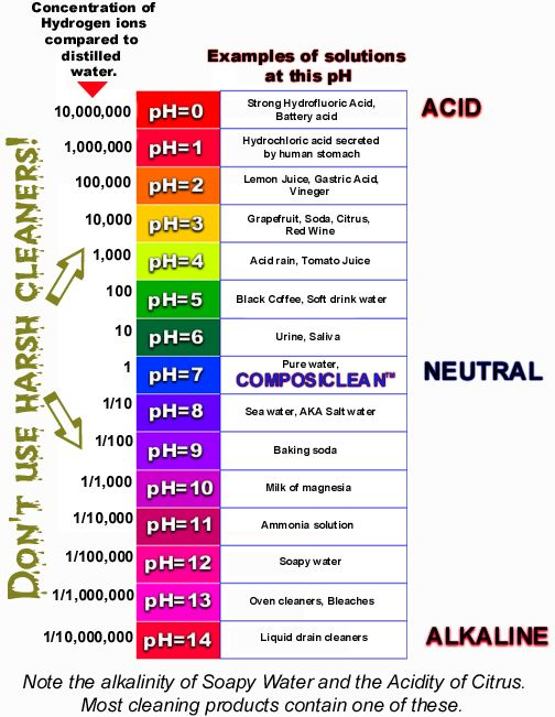 Ph Scale Ph Scale 5th Grade Science Pinterest Ph