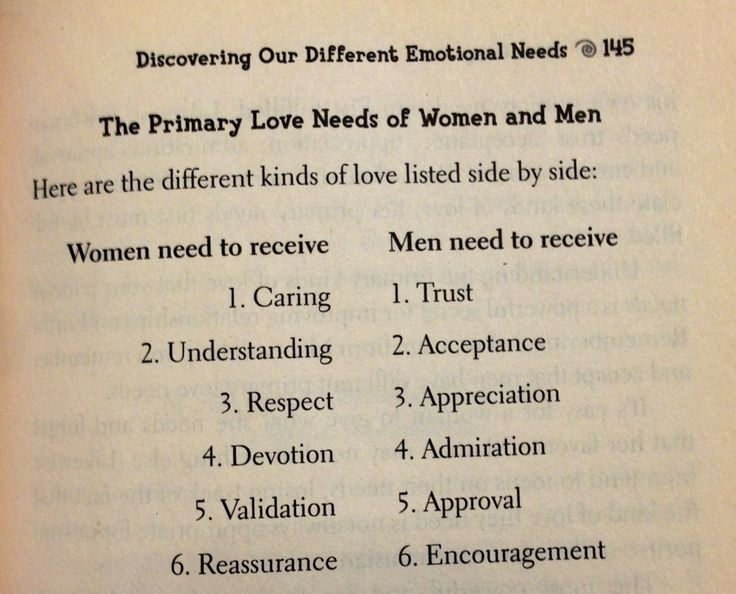 Men from Mars, Women from Venus by John Gray. Women's needs vs. men's needs. Men are like a rubber band, they need space & will pull away & if woman lets him have space he will stretch the band & then snap back full of love for woman. Like a recharge. It's a cycle. This strengthens trust & relationship. Women need to be heard & understood. Not have man solve their problems. Just listen. Women have emotional waves. Happy - upset - happy, it's a cycle. When women at their low, need good…