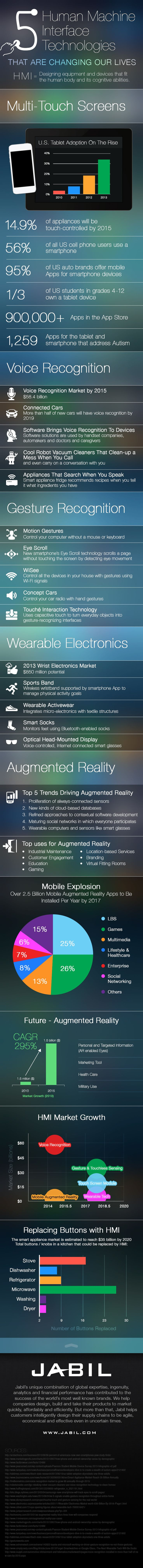From our smartphones to our cars and even in our homes, human machine interfaces are changing our relationships with technology – and our lives. Beyond touch, our devices now understand our gestures and respond to our voice.  Here are five important human machine interface technologies finding their way into our daily lives.