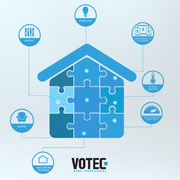 Akıllı ev sistemleri, kullanıcılarına kolaylık, tasarruf ve güvenlik konusunda destek olur. Evin donanımlarında bulunan birçok kumanda yerine tek merkezli bir kumandaya sahip olması evi akıllı ev yapar.  Kaynak: http://nasilkolay.com/akilli-ev-sisteminin-avantajlari