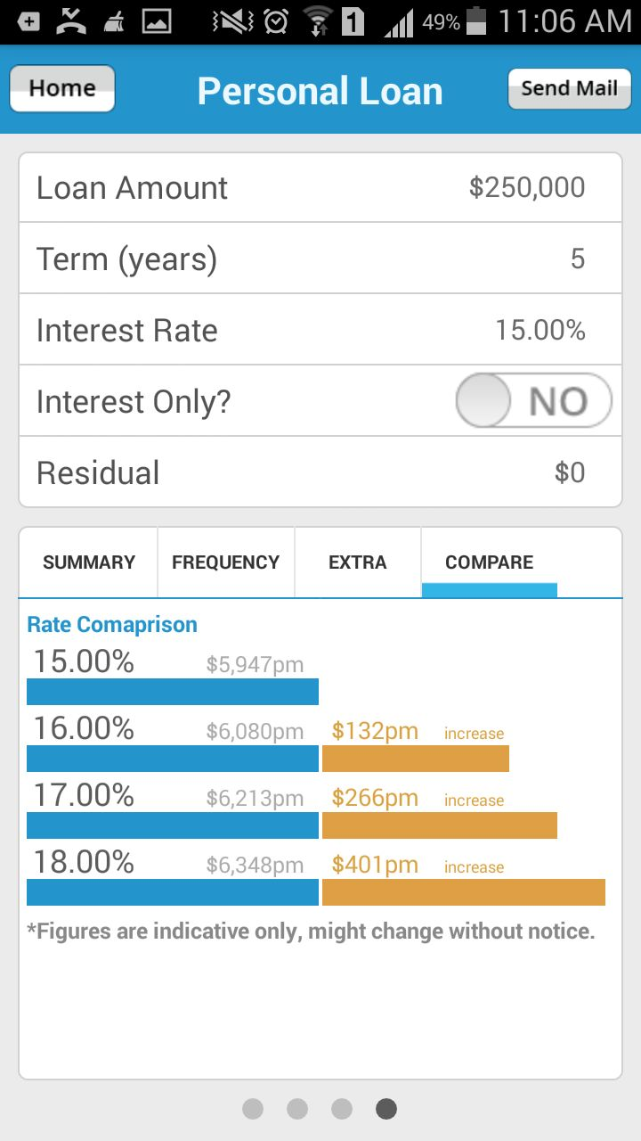 Have the easiest interest rate comparison of #PersonalLoan using #PersonalLoanRepaymentCalculator smartphone app by #LoansDirect