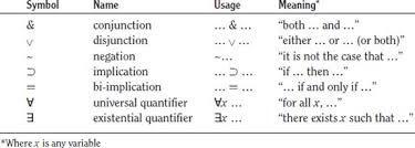Image result for predicate logic symbols