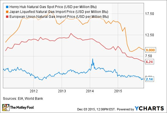 New pipelines = HIGHER natural gas prices!!! Henry Hub Natural Gas Spot Price Chart