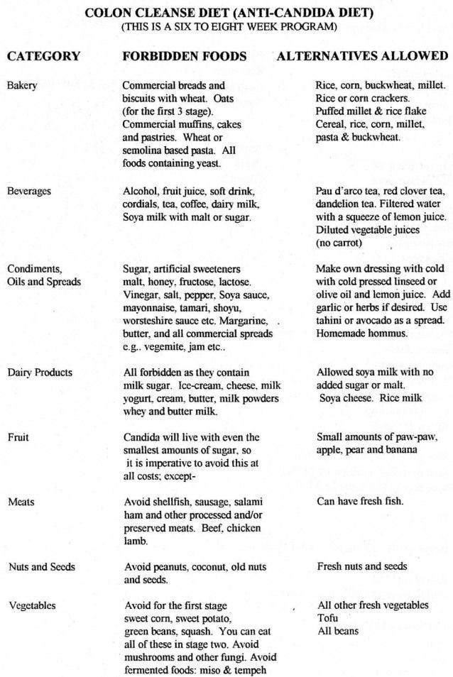 menu anti candidose