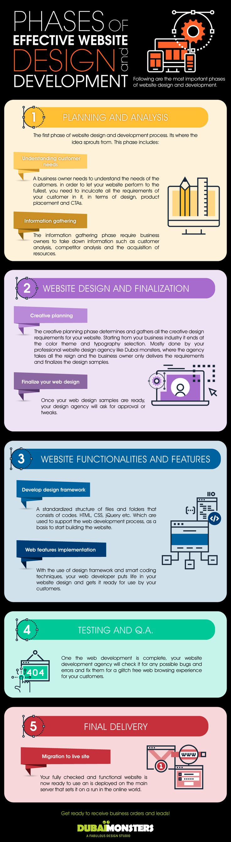 Phases Of Effective Website Design And Development #Infographic #WebDevelopment