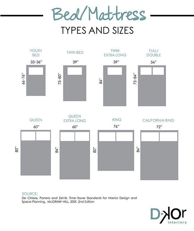 Design Basics with DKOR: Bedroom Layout Ideas and ...