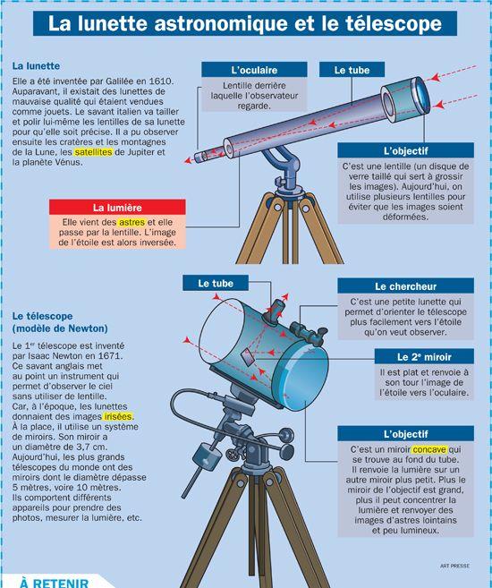 Fiche exposés : La lunette astronomique et le télescope