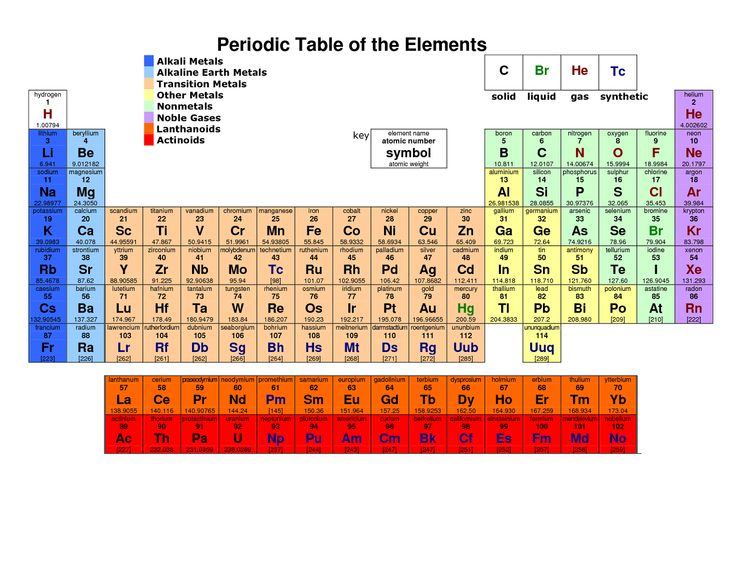 18 best periodic table of elements images on pinterest shelter printable periodic tables with names activity shelter urtaz Image collections