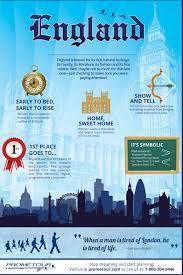 England Infographic   St. Leonards:  Programa en un espectacular internado tradicional ingléss ideal para todas las edades.   El objetivo de este programa es hacer que los almunos mejoren su nivel de inglés, activar la improvisación a la hora de hablar, mejorar su fluidez y su comprensión oral y poner a la práctica lo que ya saben de inglés.  #WeLoveBS #inglés #idiomas  #Londres #London #ReinoUnido #RegneUnit #UK  #Inglaterra #Anglaterra