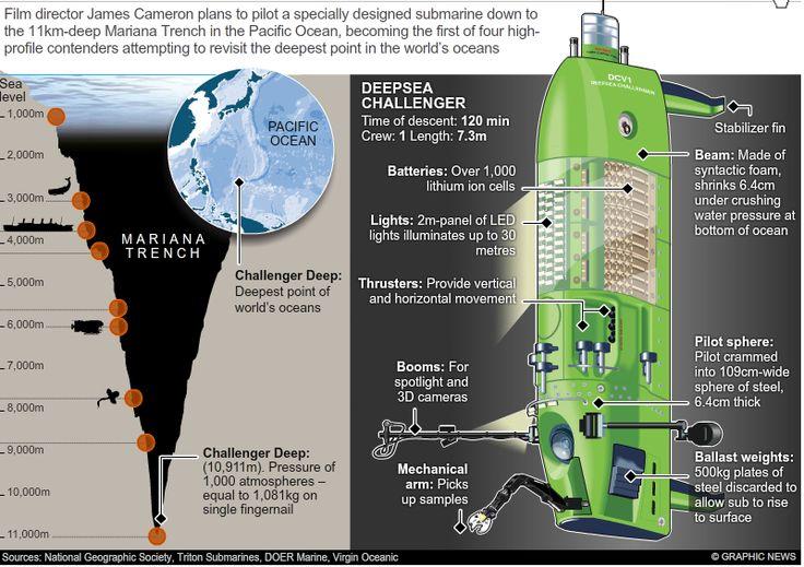 What Is Deep Sea Challenger Ocean Infographics