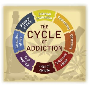 "Cycle of Addiction  - ""The cycle of addiction is created by changes produced in brain chemistry from substance abuse. It is perpetuated by physiological, psychological and emotional dependency. This cycle of addiction continues unrestrained, until some type of intervention occurs (self-intervention, legal, family, etc.)."""