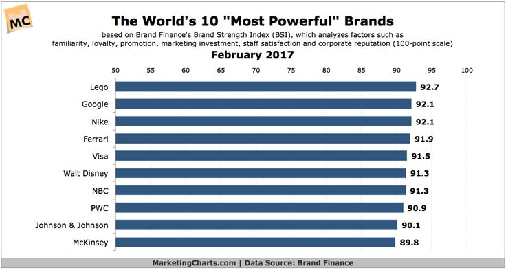 """The World's """"Most Powerful"""" Brands in 2017 #DIGITAL #MARKETING"""