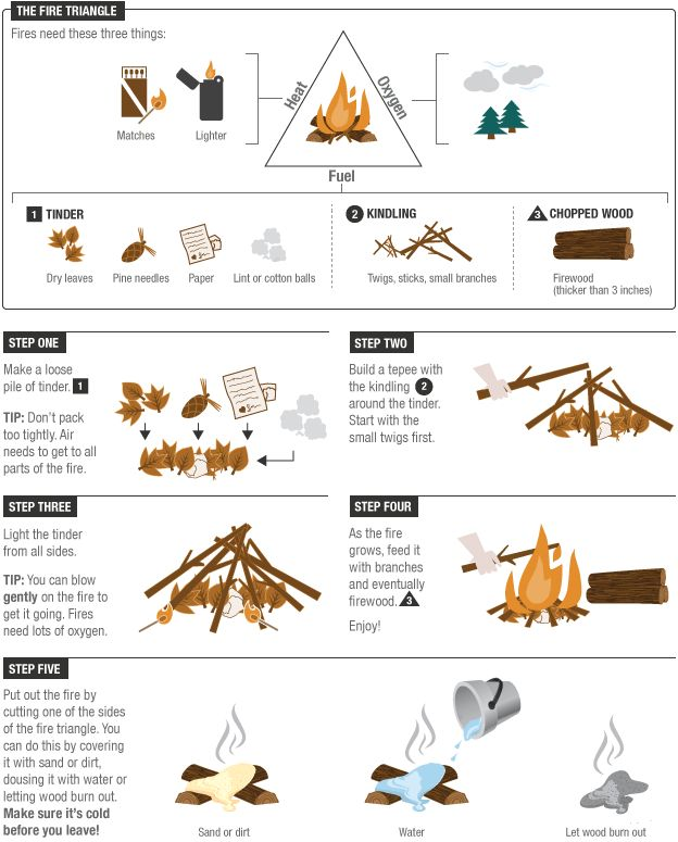 Summer Science: How To Build A Campfire | Campfires Triangle Shirtwaist Fire Pdf