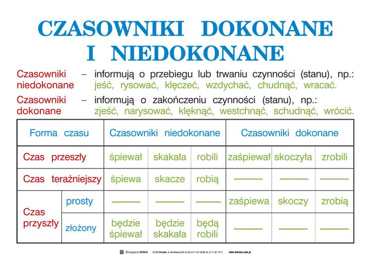 czasowniki_dokonane_i_niedokonane.jpg (827×589)