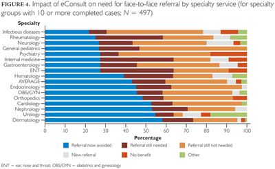 Fig. 4. Healthcare Policy 13.2. Evaluating the Implementation of The Champlain BASE™ eConsult Service in a New Region of Ontario, Canada: A Cross-Sectional Study