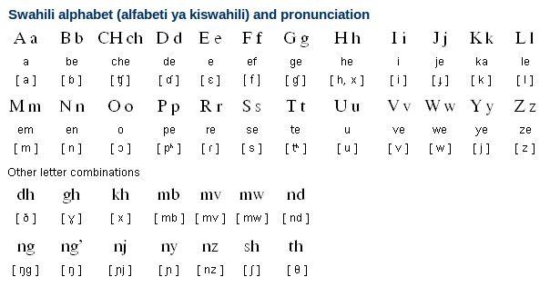 how to learn swahili of kenya