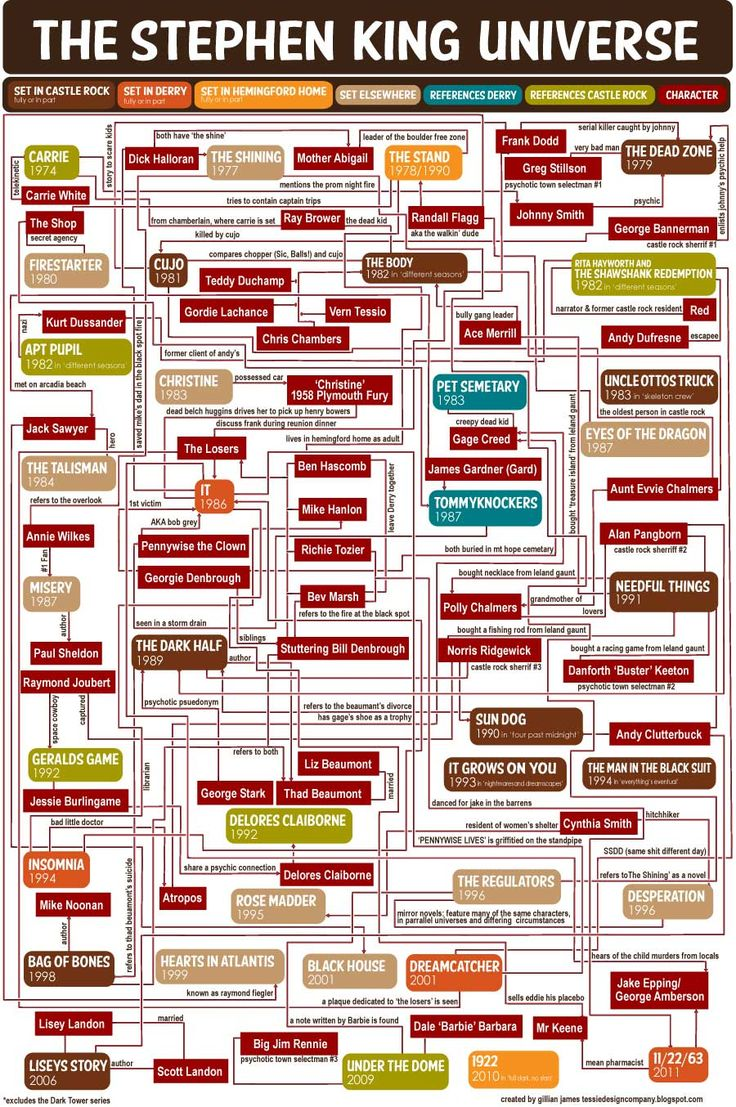 The Stephen King Universe Flow Chart ~ Created by Gillian James and posted on Tessie Girl
