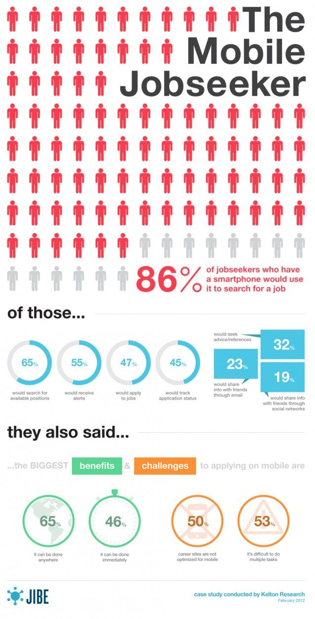 Mobile Recruiting Infographic