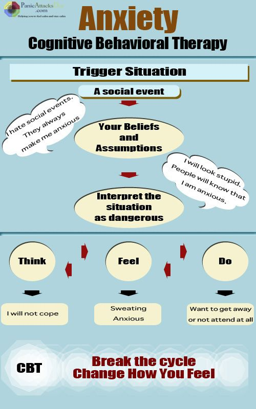 infographic on cbt and panic disorder
