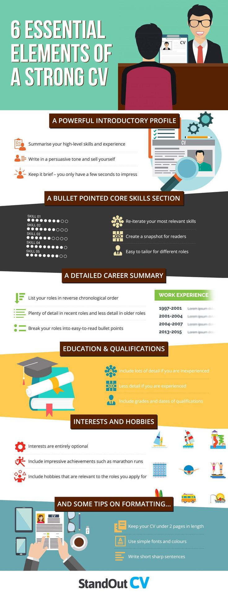 6 Essential Elements of a Strong CV Infographic Cv