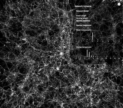"Cosmic Web""The concept of the cosmic web—viewing the universe as a set of discrete galaxies held together by gravity—is deeply ingrained in cosmology. Yet, little is known about architecture of this network or its characteristics. Our research used..."