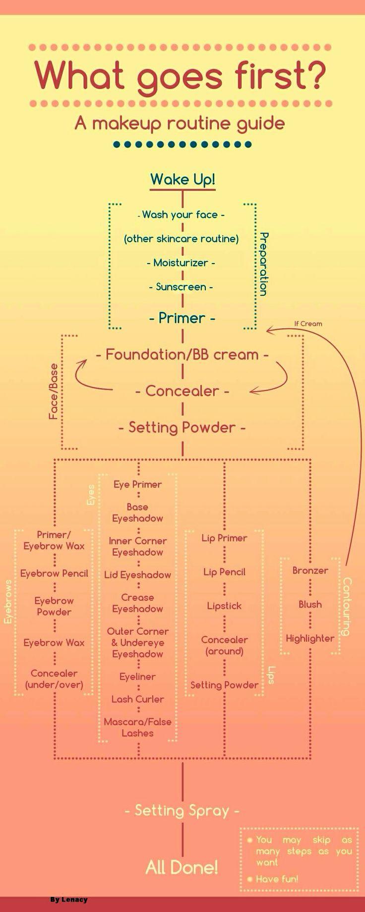 Makeup Application Flow Chart