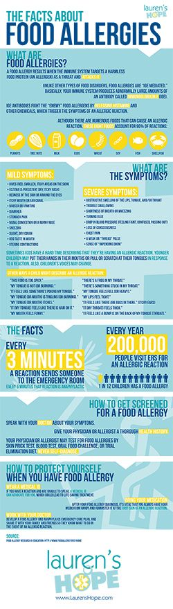 May 11-17 is National Food Allergy Awareness Week. Nearly 6 million children live with Food Allergies— That's one in 12.