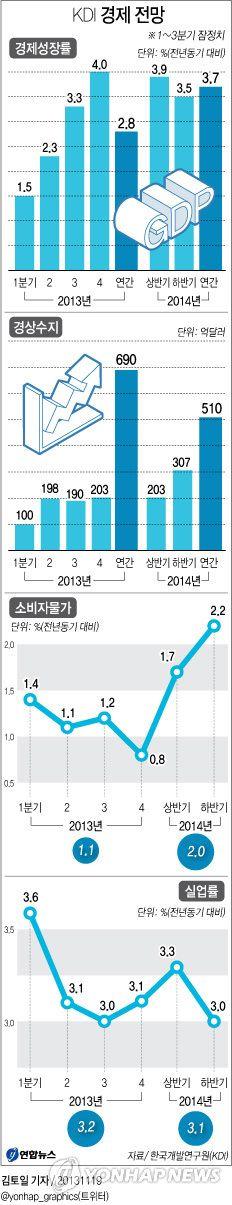 <그래픽> KDI 경제 전망